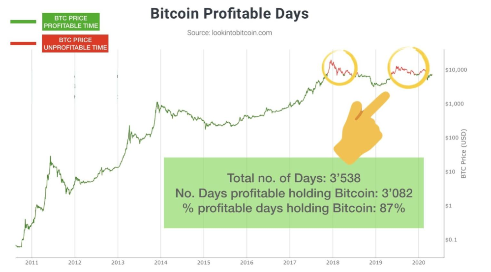 Holding Bitcoin is profitable 87% of the time.