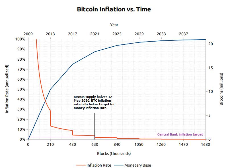 Bitcoin has quantitative tightening built in.